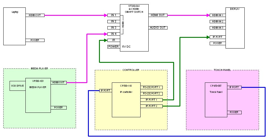 Blog 11092015 - Figure 5 - System diagram for Media Player